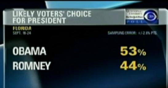 Обама лидирует в рейтинге против Митта Ромни